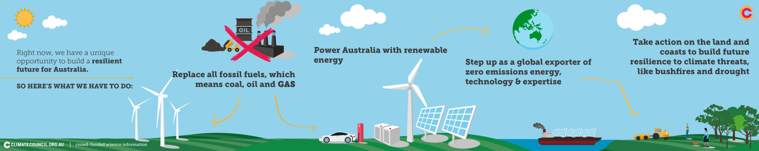 An image of the 4 steps to a renewable recovery for Australia.