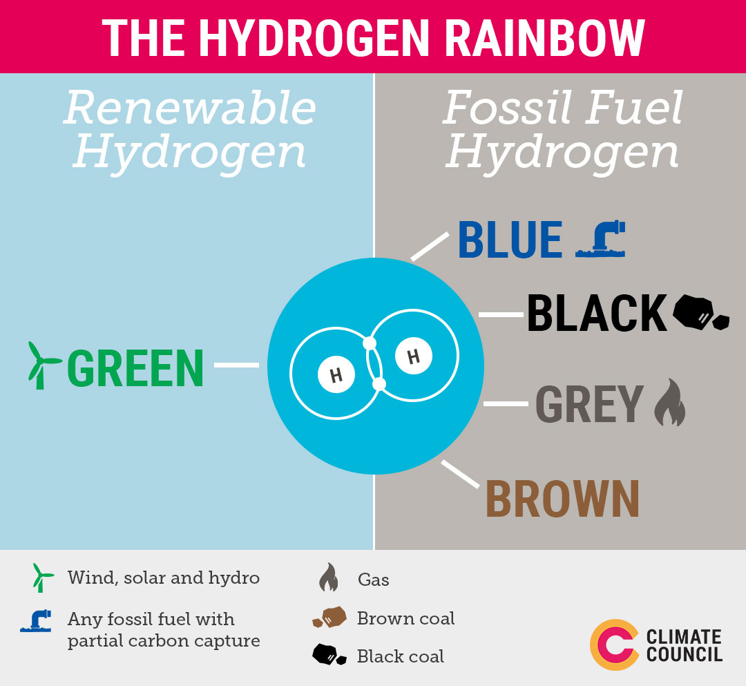 A graph explaining the different types of hydrogen energy.