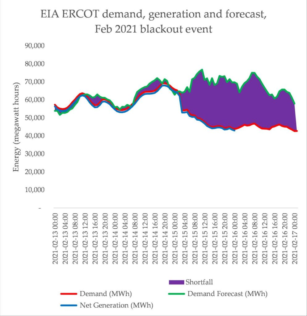 A graph depicting the shortfall of energy supply
