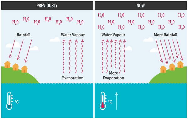A graphic depicting the atmosphere of a warmer climate that causes more evaporation and more intense downpours.